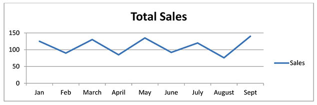 Customer Touch Total Sales graphic